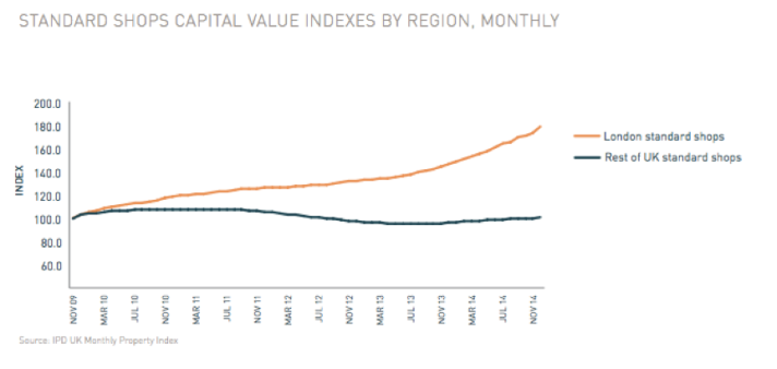 Standard Shops Capital Value Indexes by Region Monthly