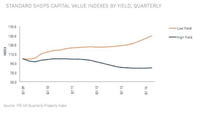 Standard Shops Capital Value Indexes by Yield Quarterly