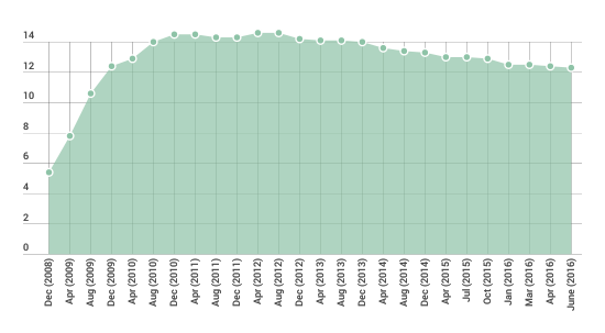 Fig_1_GB_Shop_vacancy_rate_20082016_Source_LDC