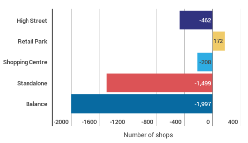 fig-31-retail-summit-report-h1-2016
